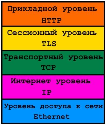 Пример защищенного https – соединения с использованием mbed